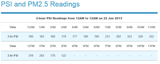 PSI PM10 reading has been steadily dropping.